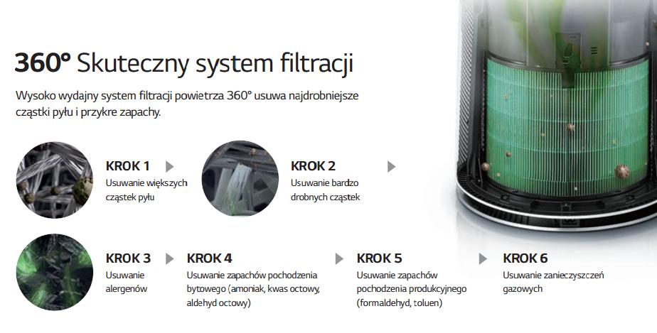 Oczyszczacz powietrza LG AS95GDWV0 filtracja powietrza