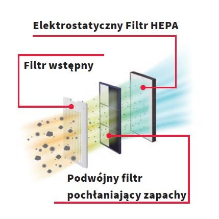 Sharp KC-G40EUW oczyszczacz i nawilżacz - filtry