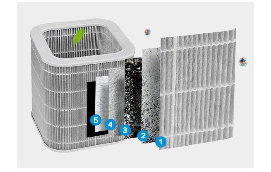 Filtry do oczyszczaczy powietrza Toshiba