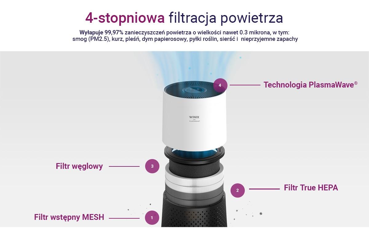 Winix Zero Compact filtracja