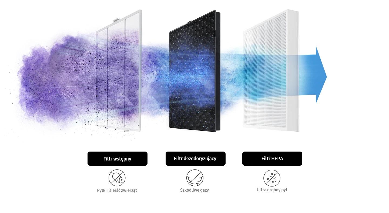 Filtry do oczyszczaczy Samsung