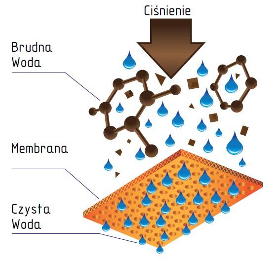 Filtry do wody - membrana osmotyczna