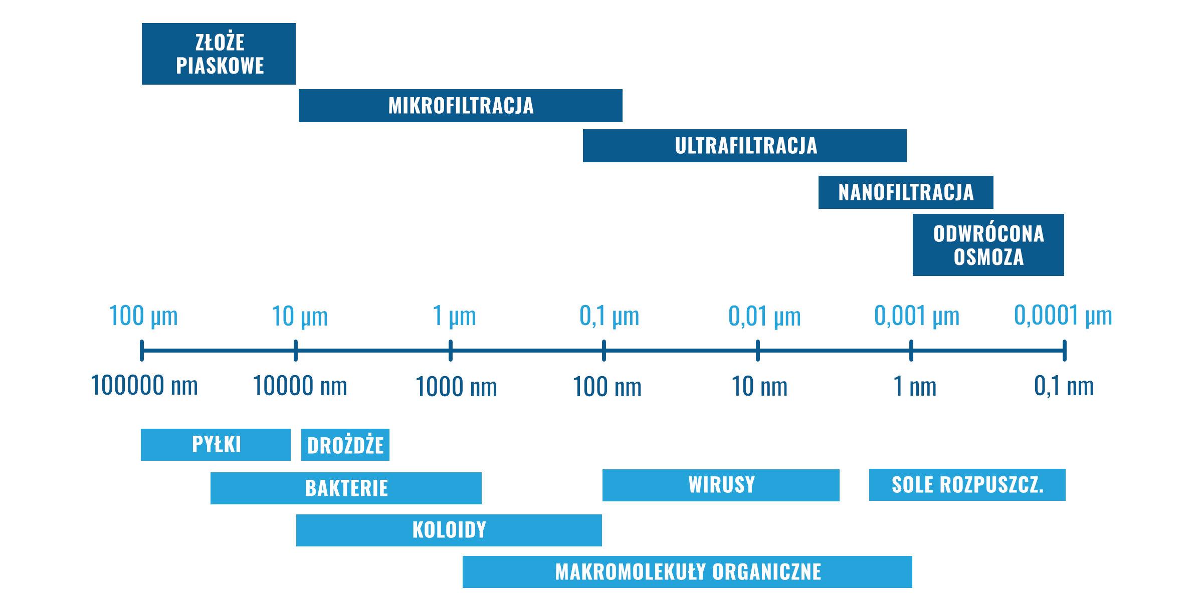 Mikrofiltracja, ultrafiltracja, nanofiltracja i odwrócona osmoza