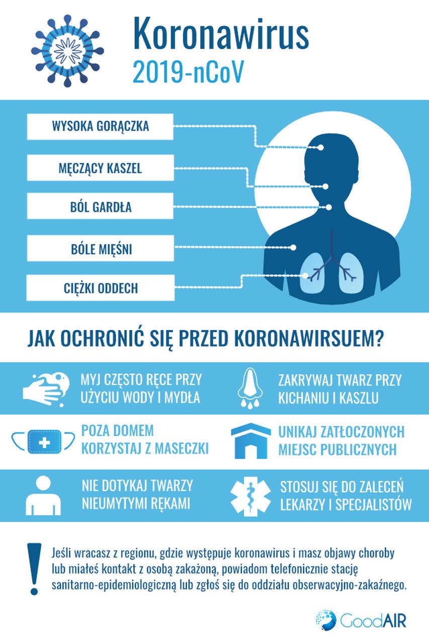 Koronawirus infografika