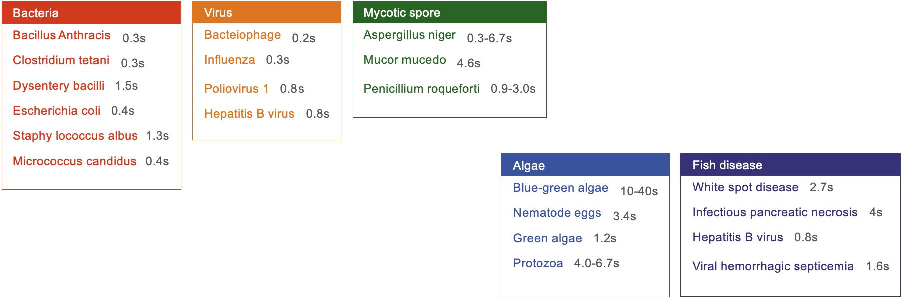 Oczyszczacz powietrza z lampą UV - czas eliminacji wirusów
