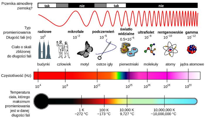 Oczyszczacz powietrza z lampą UV - promieniowanie UV