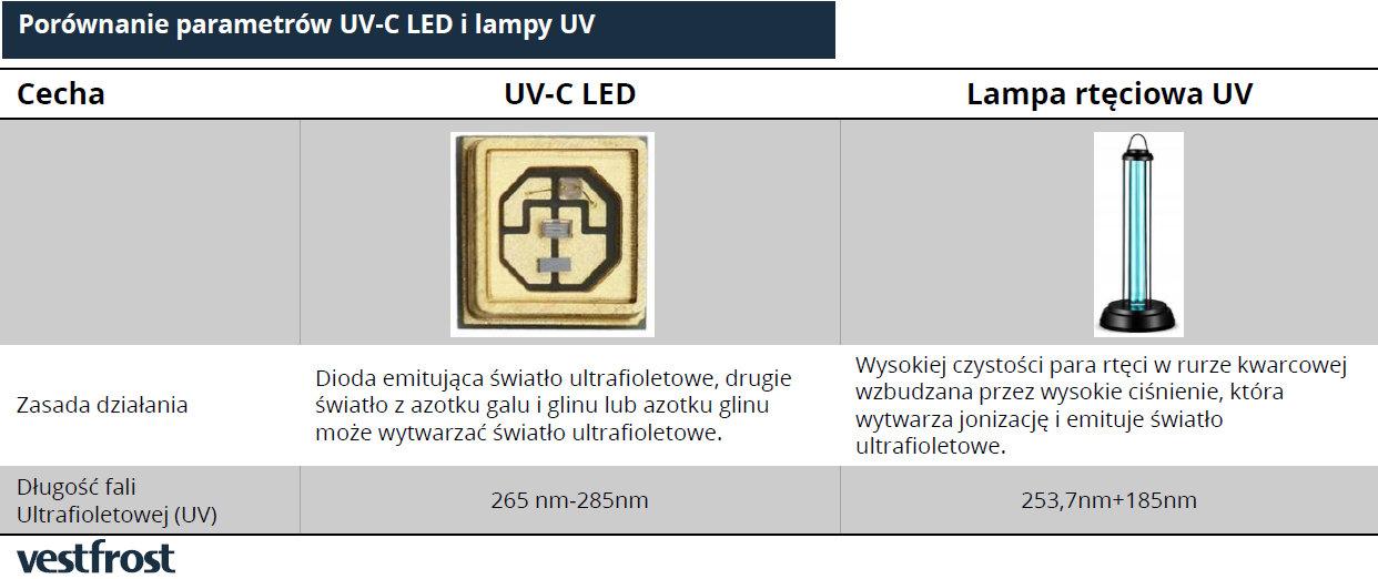 Oczyszczacz powietrza z lampą UV - porównanie lampy i diody uv-c led