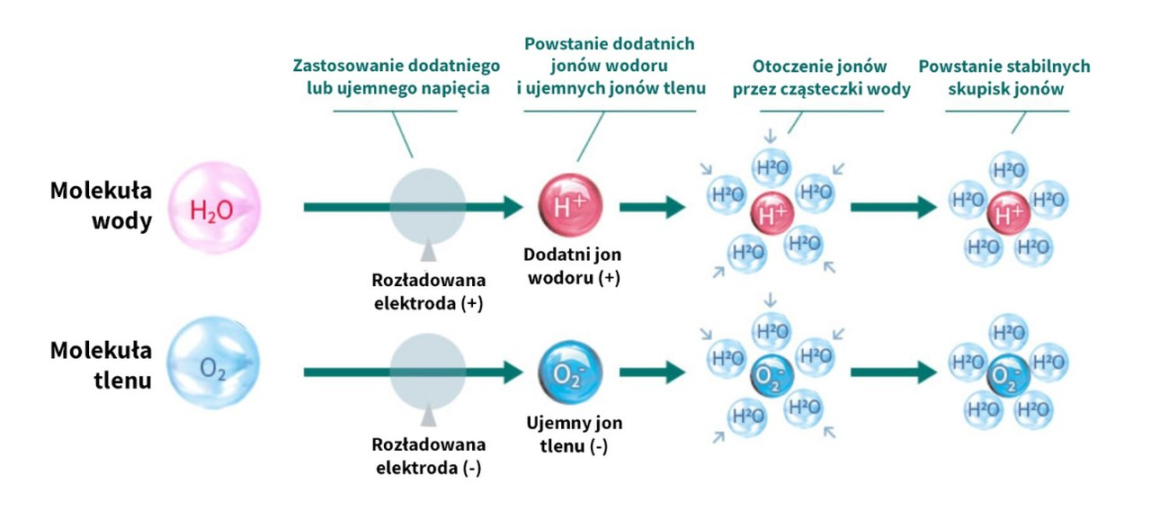 Technologia Plasmacluster zasada działania