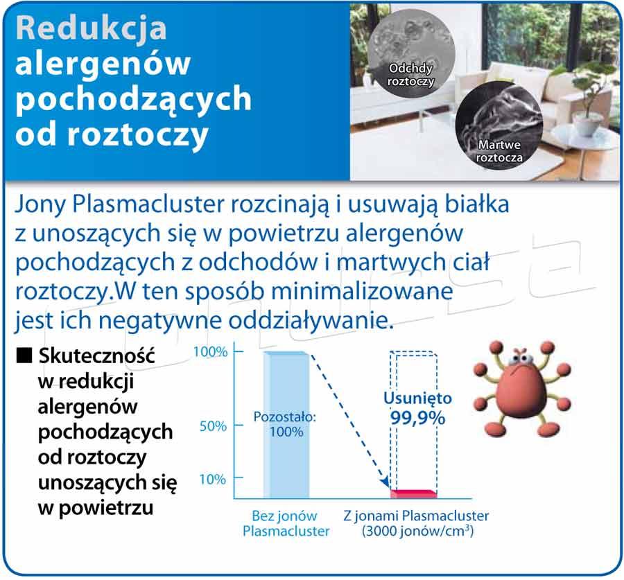 Filtry powietrza - działanie jonów ujemnych Plasmacluster