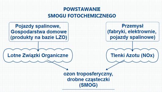 Powstawanie ozonu troposferycznego, smog fotochemiczny