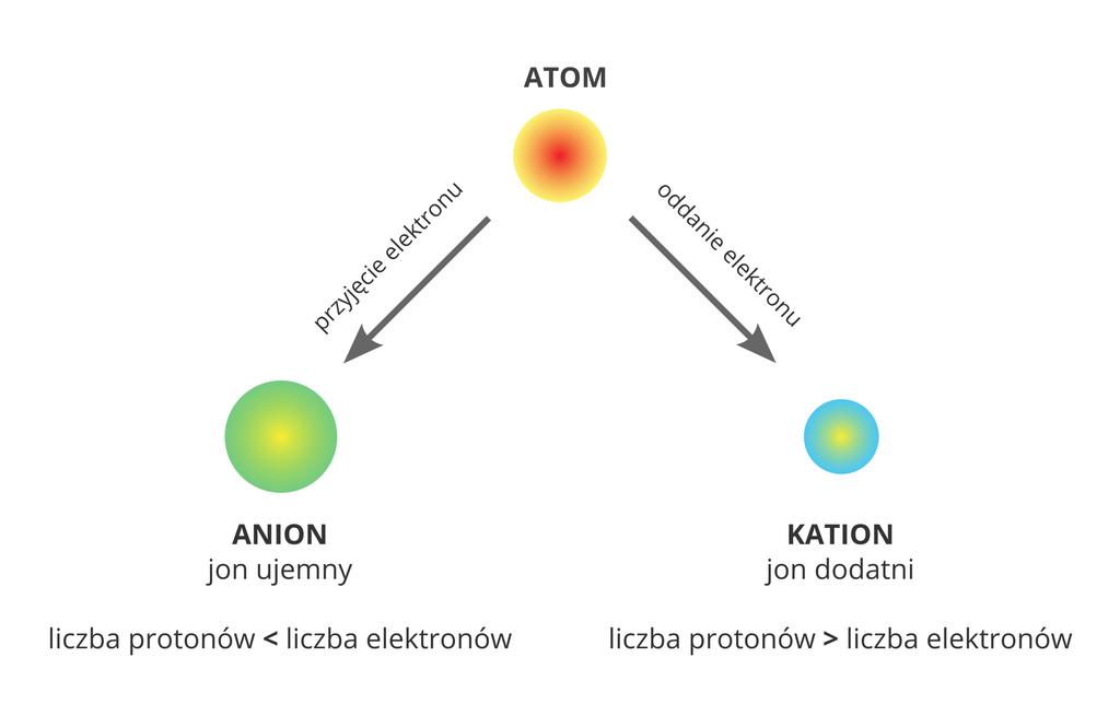 Oczyszczacz powietrza z jonizatorem. Powstawanie jonów - aniony i kationy