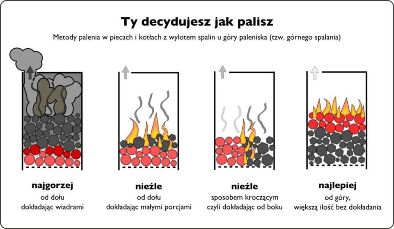 Polska w cieniu smogu - jak palić czysto węglem