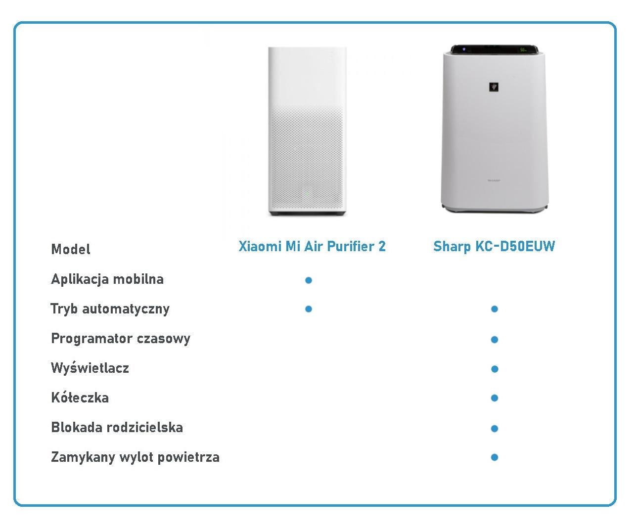 Oczyszczacz Sharp vs Xiaomi - komfort użytkowania