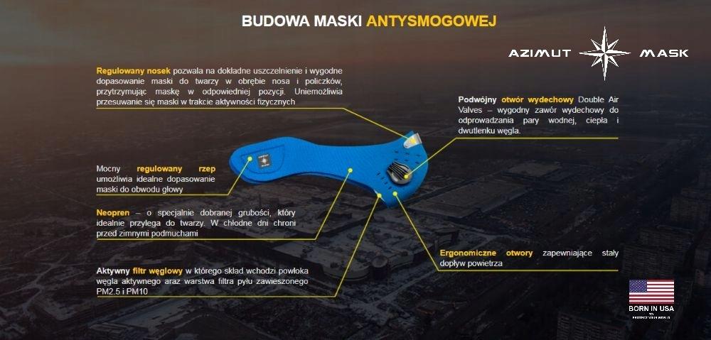 Maska antysmogowa Azimut - budowa maski antysmogowej Azimut