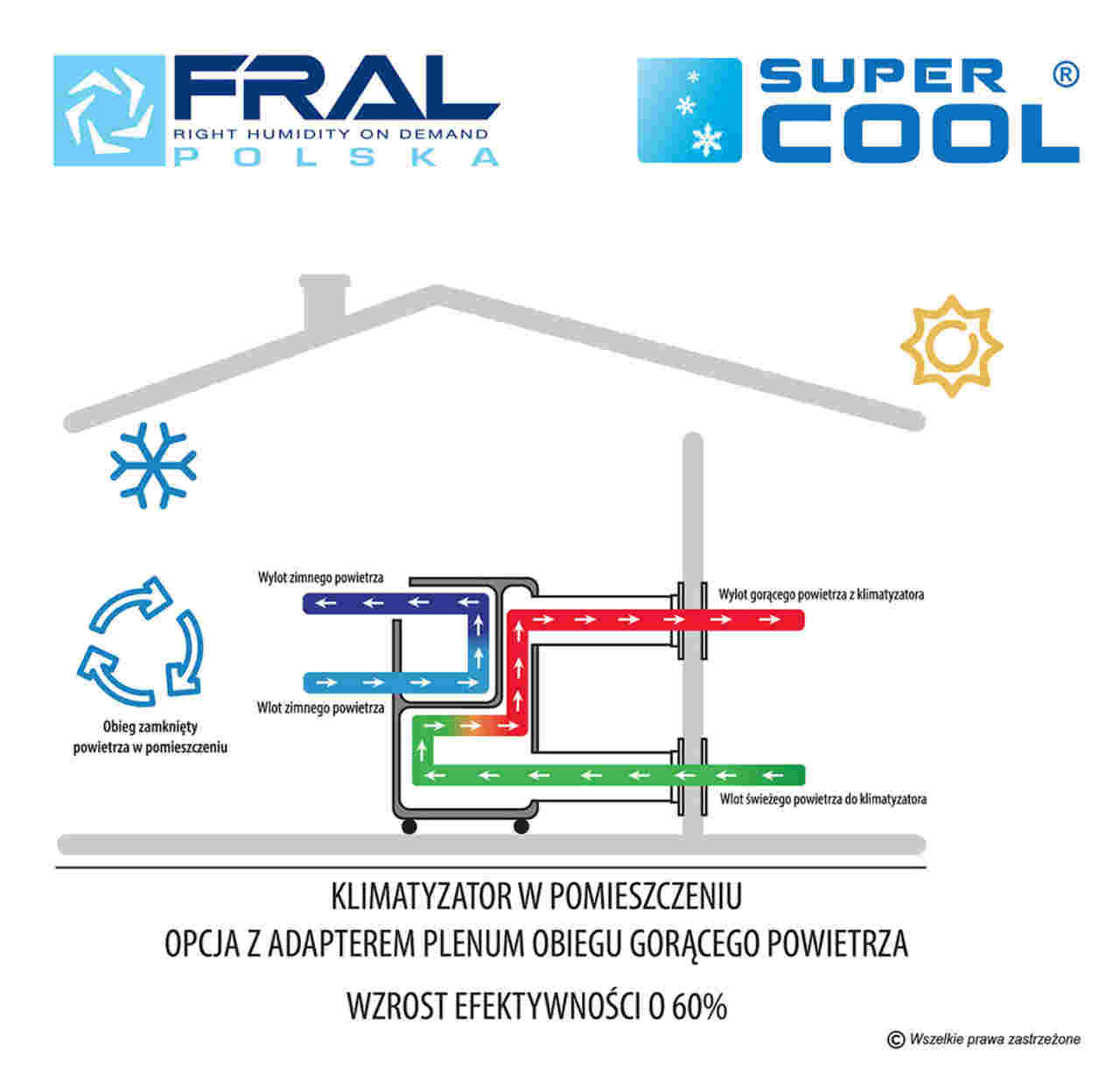 Klimatyzator Fral FSC12H instalacja