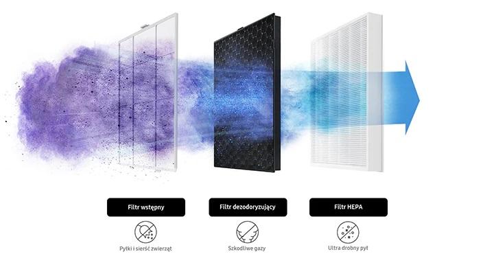 Filtry powietrza - oczyszczacz powietrza Samsung