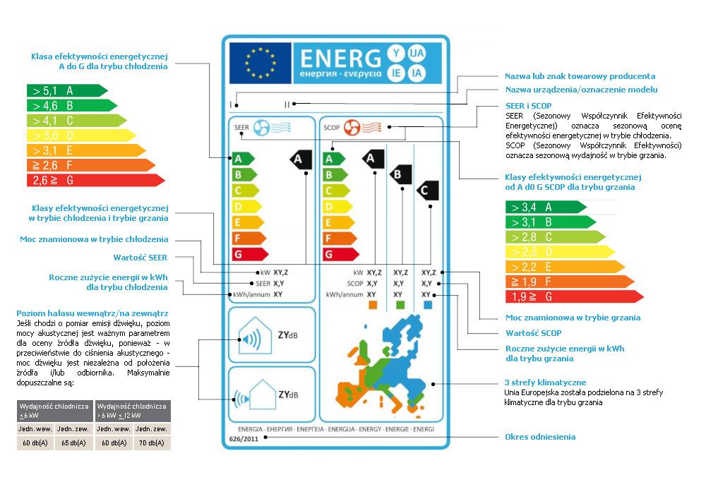 klasy energetyczne klimatyzatorów przenośnych